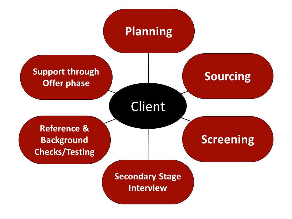 Recruiting Concept Process